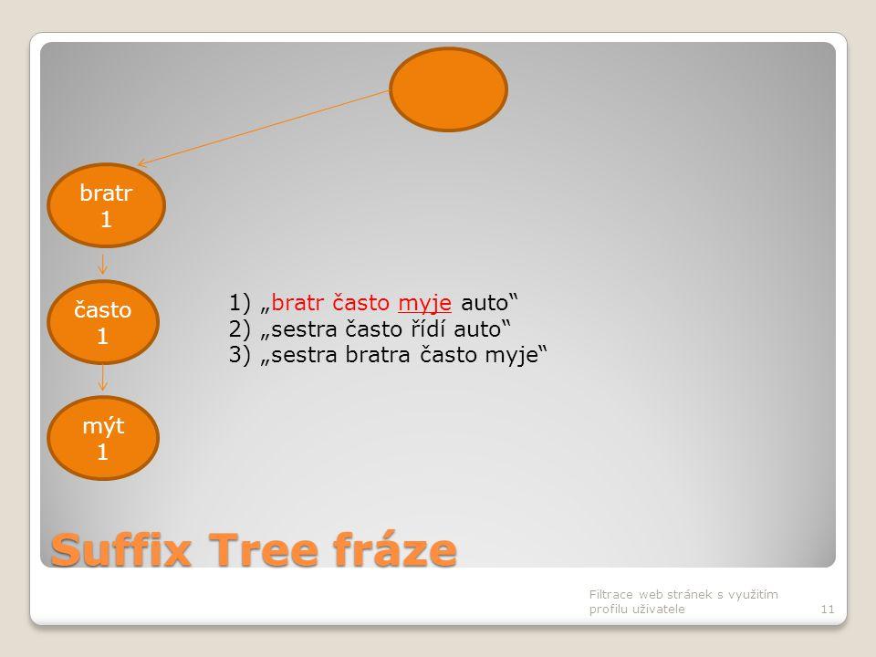 """Suffix Tree fráze Filtrace web stránek s využitím profilu uživatele11 bratr 1 často 1 mýt 1 1)""""bratr často myje auto"""" 2)""""sestra často řídí auto"""" 3)""""se"""