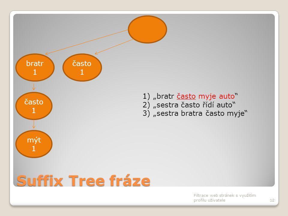 """Suffix Tree fráze Filtrace web stránek s využitím profilu uživatele12 často 1 bratr 1 často 1 mýt 1 1)""""bratr často myje auto"""" 2)""""sestra často řídí aut"""