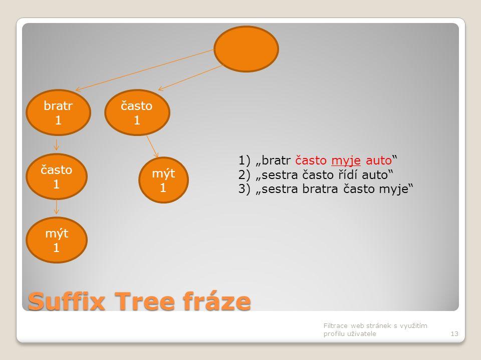 """Suffix Tree fráze Filtrace web stránek s využitím profilu uživatele13 často 1 bratr 1 často 1 mýt 1 1)""""bratr často myje auto"""" 2)""""sestra často řídí aut"""