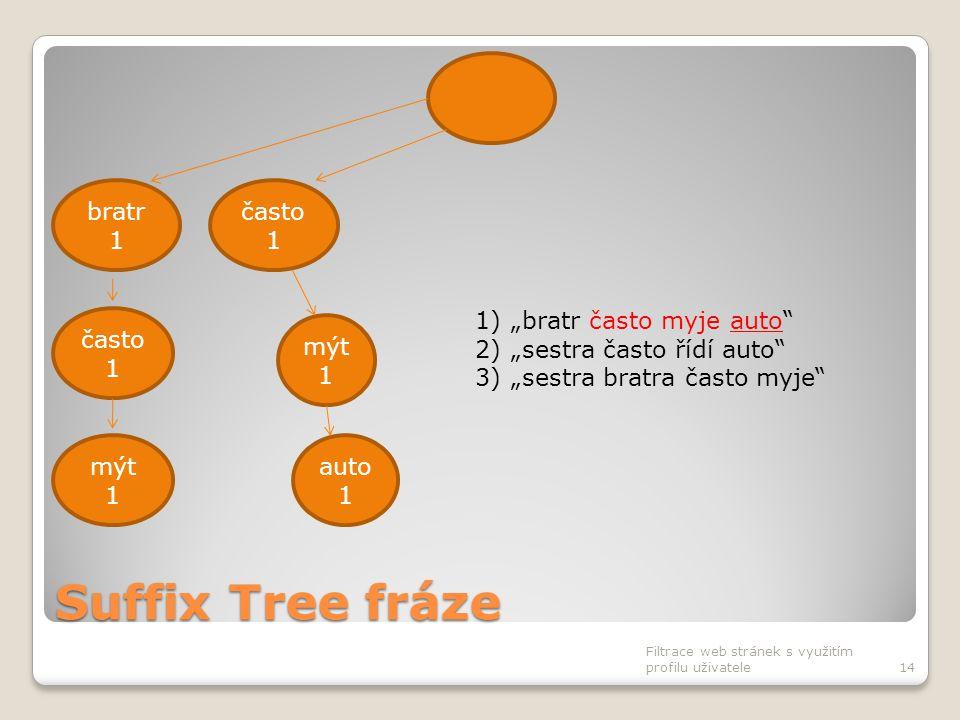 """Suffix Tree fráze Filtrace web stránek s využitím profilu uživatele14 často 1 bratr 1 často 1 mýt 1 auto 1 1)""""bratr často myje auto"""" 2)""""sestra často ř"""