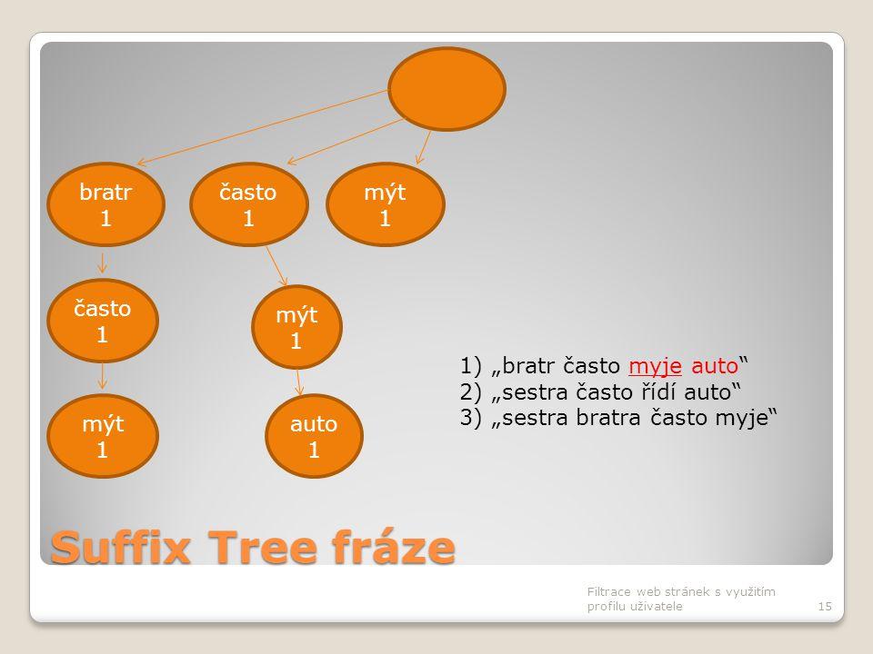 """Suffix Tree fráze Filtrace web stránek s využitím profilu uživatele15 často 1 bratr 1 mýt 1 často 1 mýt 1 auto 1 1)""""bratr často myje auto"""" 2)""""sestra č"""
