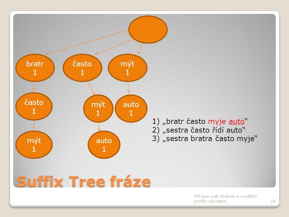 """Suffix Tree fráze Filtrace web stránek s využitím profilu uživatele16 často 1 bratr 1 mýt 1 auto 1 často 1 mýt 1 auto 1 1)""""bratr často myje auto"""" 2)""""s"""