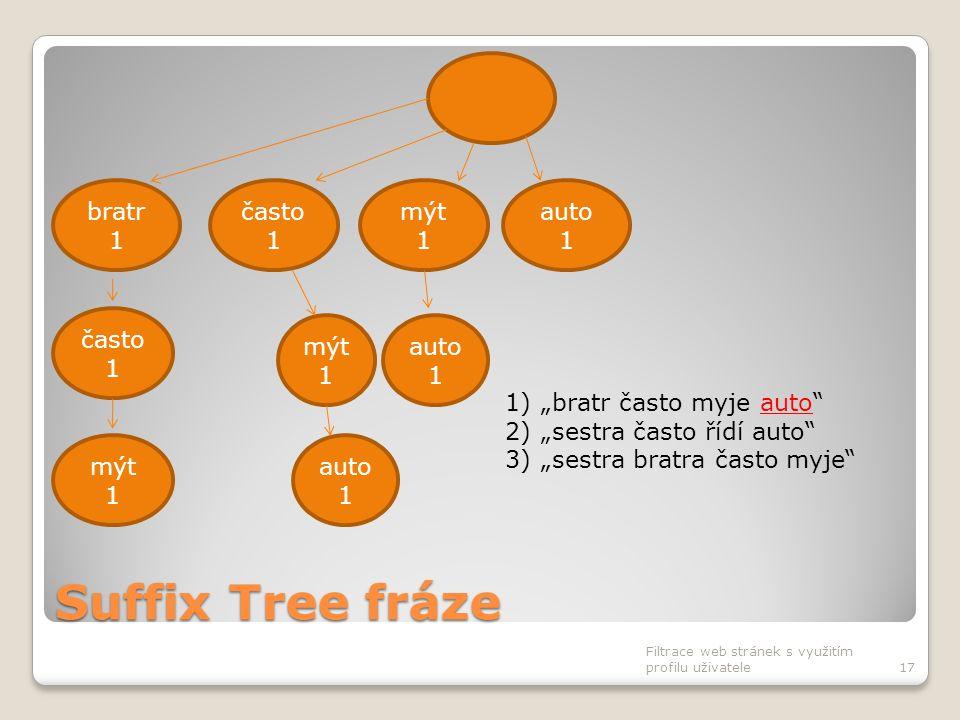 """Suffix Tree fráze Filtrace web stránek s využitím profilu uživatele17 často 1 bratr 1 mýt 1 auto 1 často 1 mýt 1 auto 1 1)""""bratr často myje auto"""" 2)""""s"""