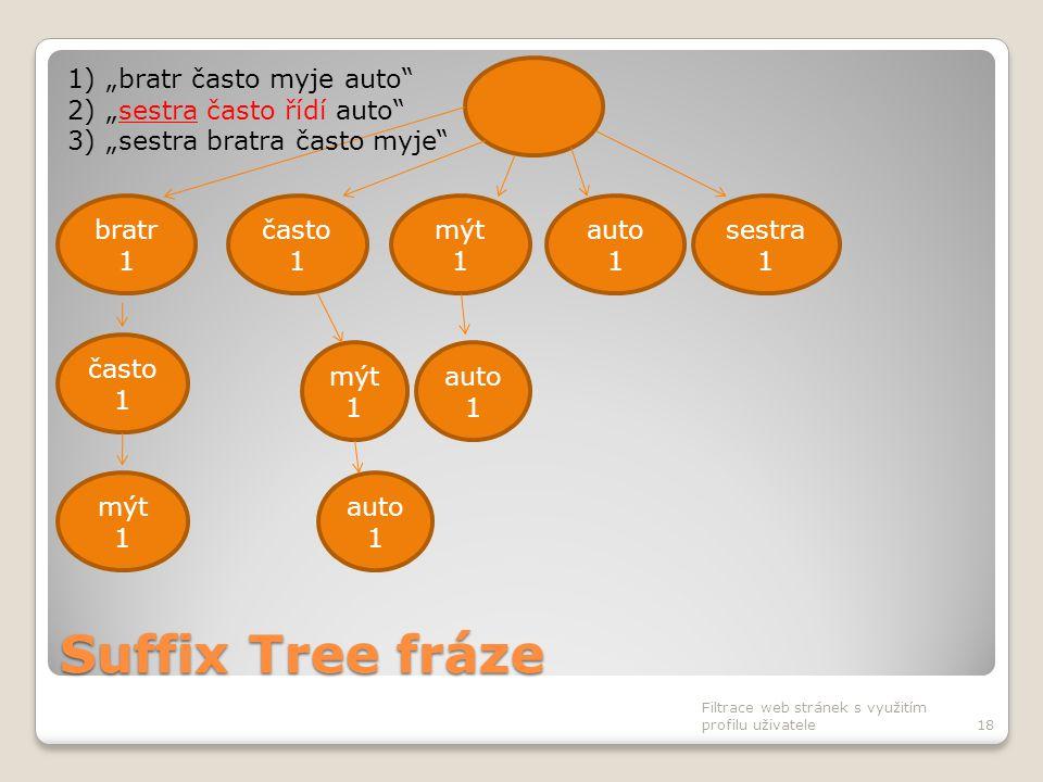 """Suffix Tree fráze Filtrace web stránek s využitím profilu uživatele18 často 1 bratr 1 mýt 1 auto 1 sestra 1 auto 1 často 1 mýt 1 auto 1 1)""""bratr často"""