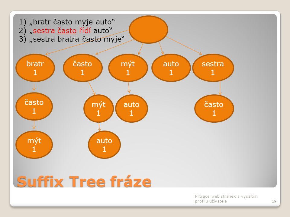 """Suffix Tree fráze Filtrace web stránek s využitím profilu uživatele19 často 1 bratr 1 mýt 1 auto 1 sestra 1 často 1 auto 1 často 1 mýt 1 auto 1 1)""""bra"""