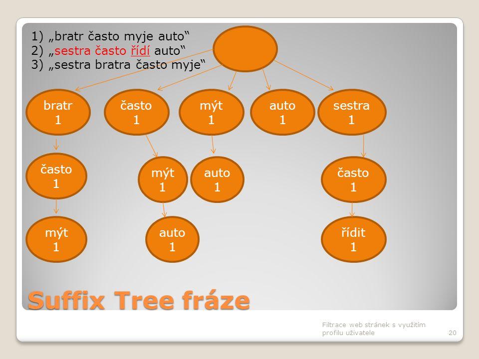 Suffix Tree fráze Filtrace web stránek s využitím profilu uživatele20 často 1 bratr 1 mýt 1 auto 1 sestra 1 často 1 auto 1 často 1 mýt 1 auto 1 řídit