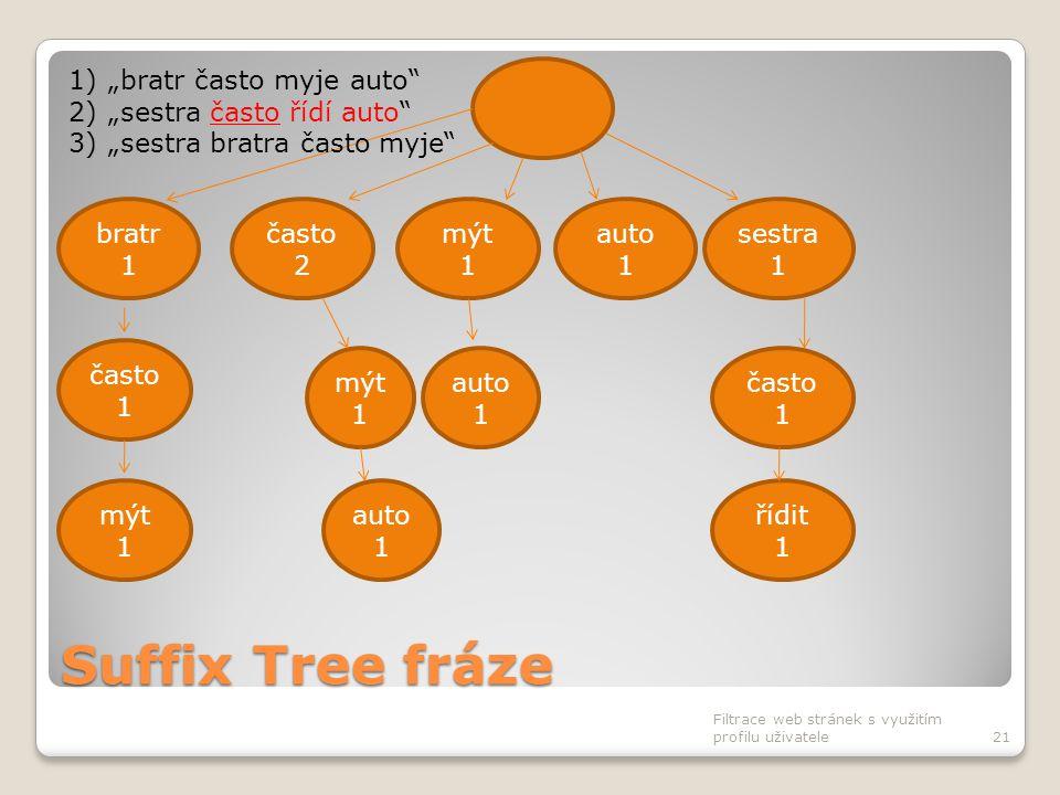 Suffix Tree fráze Filtrace web stránek s využitím profilu uživatele21 často 2 bratr 1 mýt 1 auto 1 sestra 1 často 1 auto 1 často 1 mýt 1 auto 1 řídit