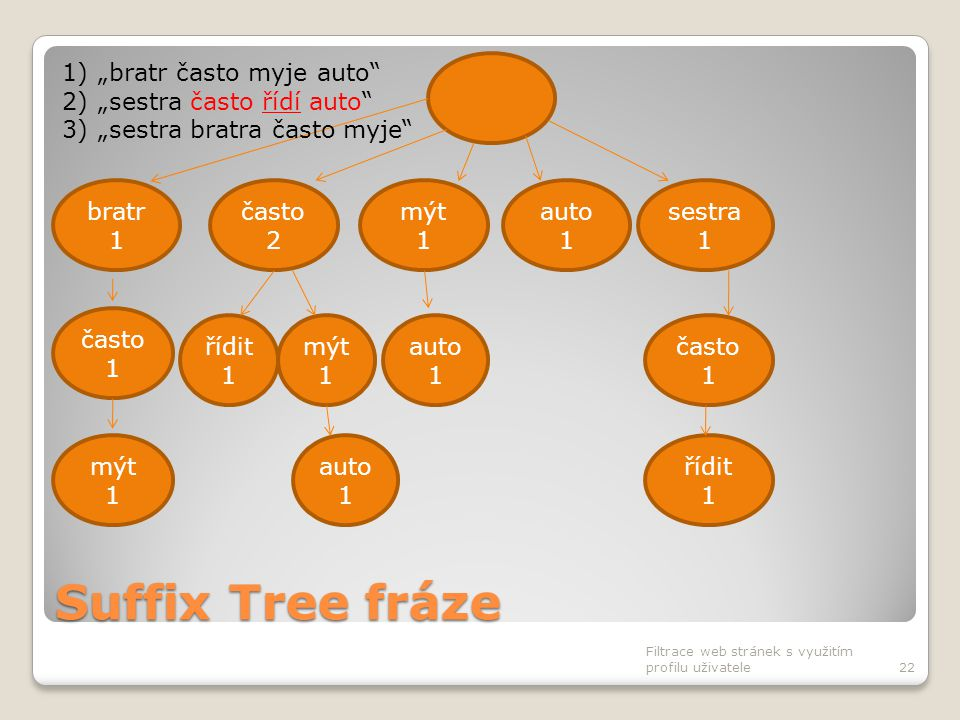 Suffix Tree fráze Filtrace web stránek s využitím profilu uživatele22 často 2 bratr 1 mýt 1 auto 1 sestra 1 často 1 auto 1 často 1 řídit 1 mýt 1 auto