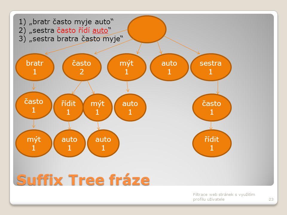 Suffix Tree fráze Filtrace web stránek s využitím profilu uživatele23 často 2 bratr 1 mýt 1 auto 1 sestra 1 často 1 auto 1 často 1 řídit 1 mýt 1 auto