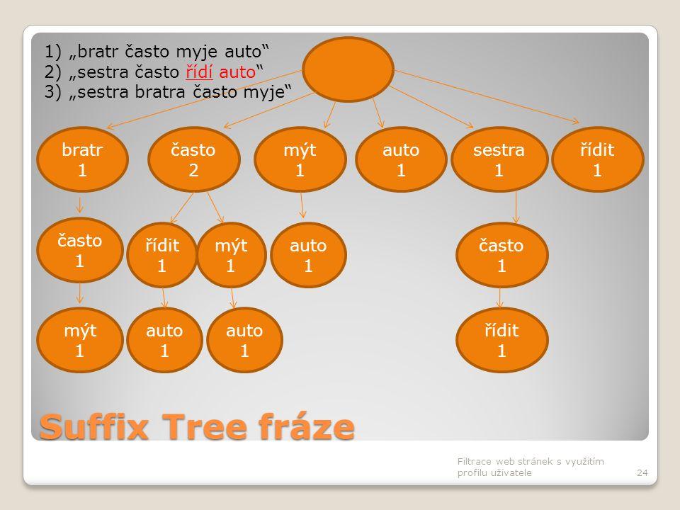 Suffix Tree fráze Filtrace web stránek s využitím profilu uživatele24 často 2 bratr 1 mýt 1 auto 1 sestra 1 řídit 1 často 1 auto 1 často 1 řídit 1 mýt