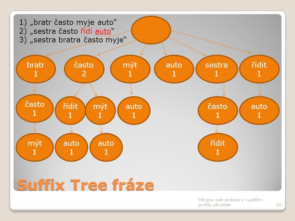 Suffix Tree fráze Filtrace web stránek s využitím profilu uživatele25 často 2 bratr 1 mýt 1 auto 1 sestra 1 řídit 1 auto 1 často 1 auto 1 často 1 řídi