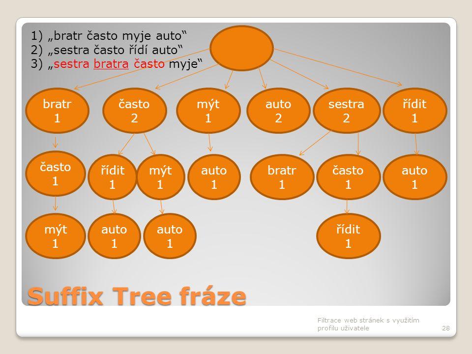 Suffix Tree fráze Filtrace web stránek s využitím profilu uživatele28 často 2 bratr 1 mýt 1 auto 2 sestra 2 řídit 1 auto 1 bratr 1 často 1 auto 1 čast
