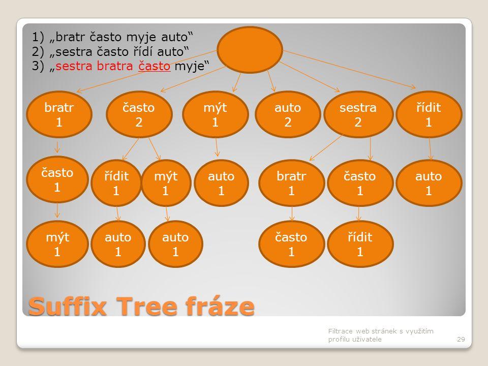 Suffix Tree fráze Filtrace web stránek s využitím profilu uživatele29 často 2 bratr 1 mýt 1 auto 2 sestra 2 řídit 1 auto 1 bratr 1 často 1 auto 1 čast
