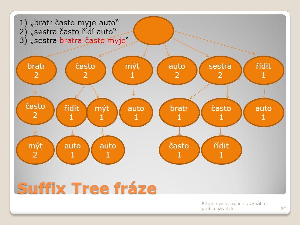 Suffix Tree fráze Filtrace web stránek s využitím profilu uživatele32 často 2 bratr 2 mýt 1 auto 2 sestra 2 řídit 1 auto 1 bratr 1 často 1 auto 1 čast