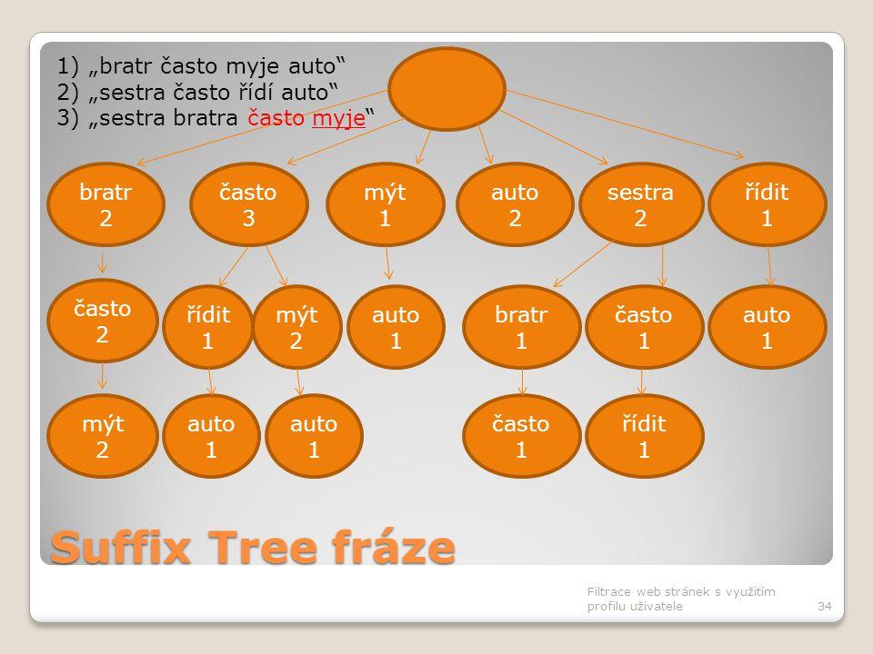 Suffix Tree fráze Filtrace web stránek s využitím profilu uživatele34 často 3 bratr 2 mýt 1 auto 2 sestra 2 řídit 1 auto 1 bratr 1 často 1 auto 1 čast
