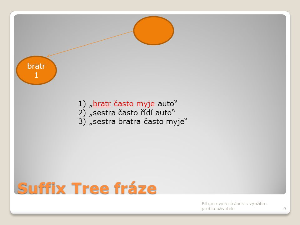 """Suffix Tree fráze Filtrace web stránek s využitím profilu uživatele30 často 2 bratr 2 mýt 1 auto 2 sestra 2 řídit 1 auto 1 bratr 1 často 1 auto 1 často 1 řídit 1 mýt 1 auto 1 často 1 řídit 1 1)""""bratr často myje auto 2)""""sestra často řídí auto 3)""""sestra bratra často myje"""