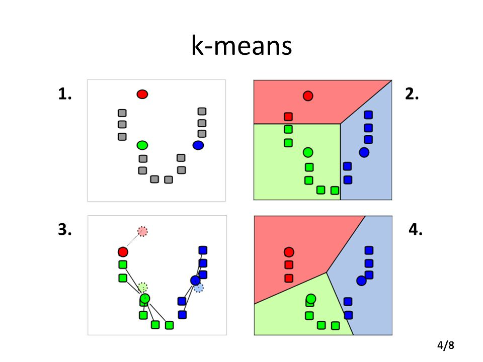 k-means 1. 3.4. 2. 4/8