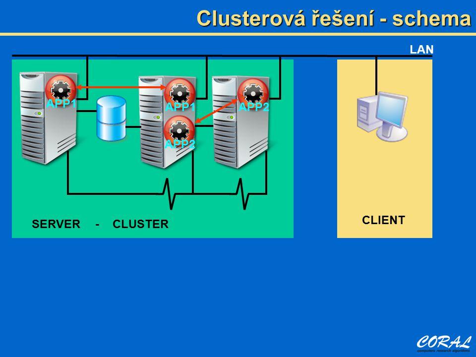 Clusterová řešení - schema LAN - CLUSTER CLIENT APP1APP2APP1 APP2 SERVER