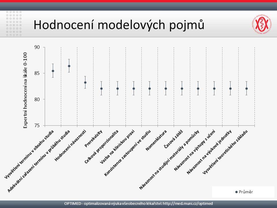 OPTIMED - optimalizovaná výuka všeobecného lékařství: http://med.muni.cz/optimed Hodnocení modelových pojmů Expertní hodnocení na škále 0-100