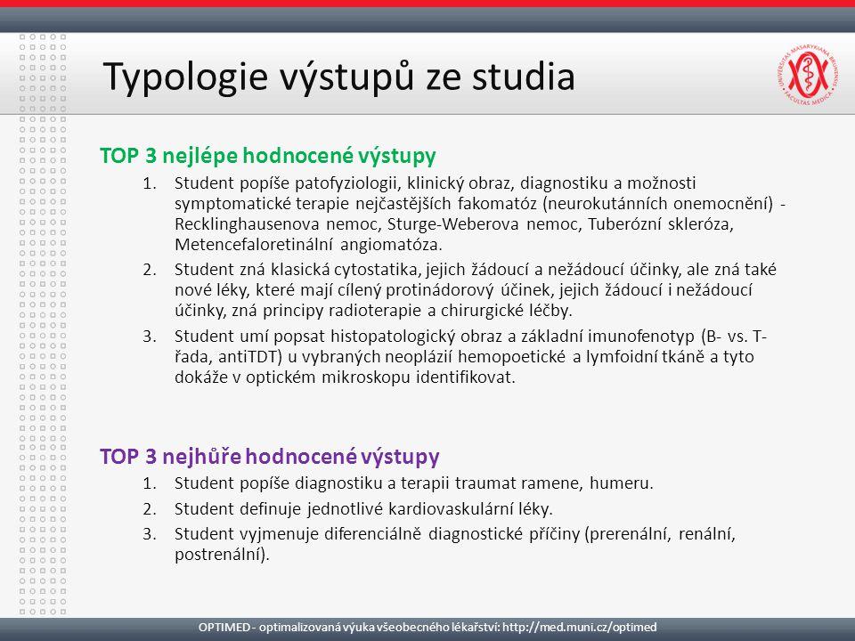 TOP 3 nejlépe hodnocené výstupy 1.Student popíše patofyziologii, klinický obraz, diagnostiku a možnosti symptomatické terapie nejčastějších fakomatóz (neurokutánních onemocnění) - Recklinghausenova nemoc, Sturge-Weberova nemoc, Tuberózní skleróza, Metencefaloretinální angiomatóza.