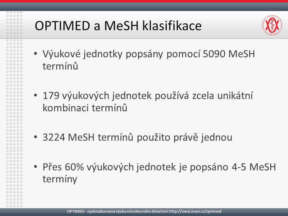 Výukové jednotky popsány pomocí 5090 MeSH termínů 179 výukových jednotek používá zcela unikátní kombinaci termínů 3224 MeSH termínů použito právě jednou Přes 60% výukových jednotek je popsáno 4-5 MeSH termíny OPTIMED a MeSH klasifikace OPTIMED - optimalizovaná výuka všeobecného lékařství: http://med.muni.cz/optimed