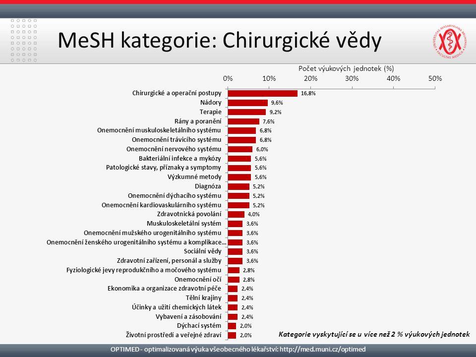 MeSH kategorie: Chirurgické vědy Kategorie vyskytující se u více než 2 % výukových jednotek OPTIMED - optimalizovaná výuka všeobecného lékařství: http://med.muni.cz/optimed Počet výukových jednotek (%)