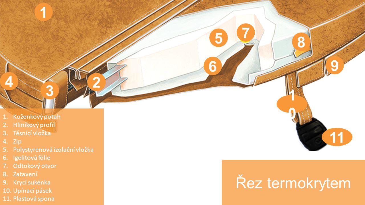 Řez termokrytem 1.Koženkový potah 2.Hliníkový profil 3.Těsnící vložka 4.Zip 5.Polystyrenová izolační vložka 6.Igelitová fólie 7.Odtokový otvor 8.Zatavení 9.Krycí sukénka 10.Upínací pásek 11.Plastová spona 1 2 3 4 5 6 7 8 9 1010 11