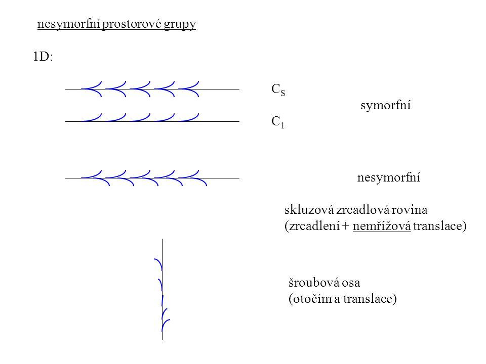 nesymorfní prostorové grupy 1D: CSCS C1C1 symorfní nesymorfní skluzová zrcadlová rovina (zrcadlení + nemřížová translace) šroubová osa (otočím a trans