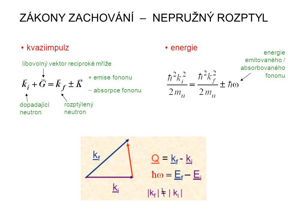 ZÁKONY ZACHOVÁNÍ – NEPRUŽNÝ ROZPTYL kvaziimpulzenergie dopadající neutron rozptýlený neutron  emise fononu  absorpce fononu libovolný vektor recipro