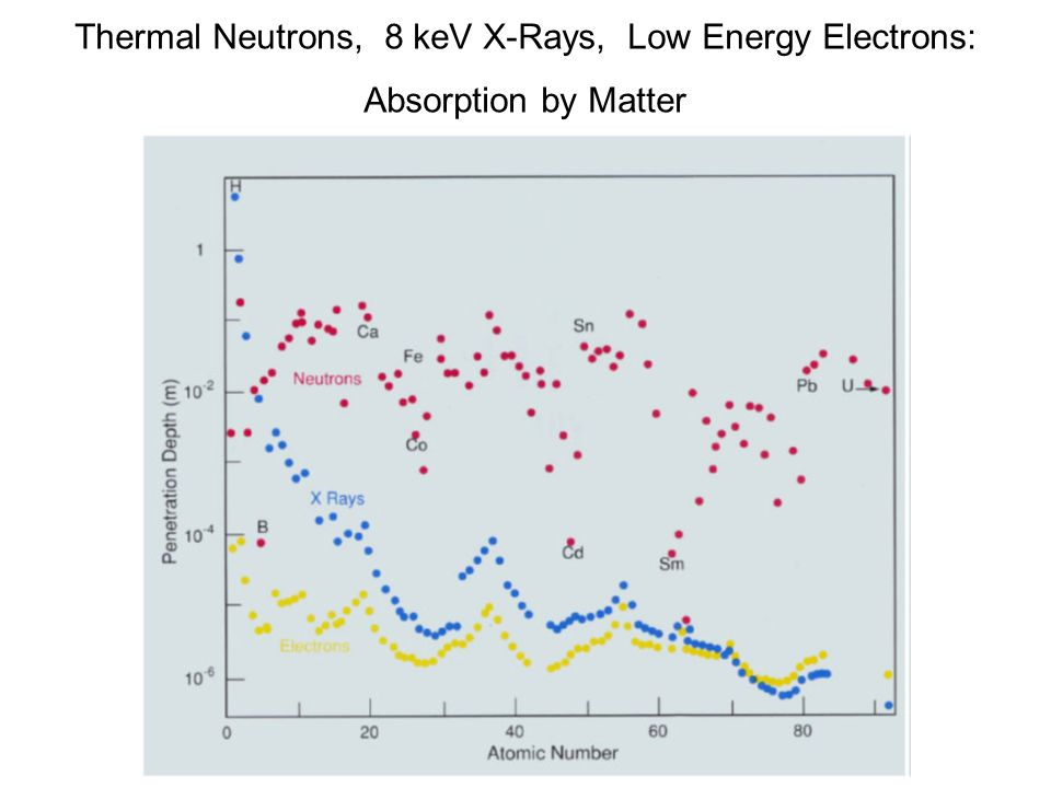 Thermal Neutrons, 8 keV X-Rays, Low Energy Electrons: Absorption by Matter