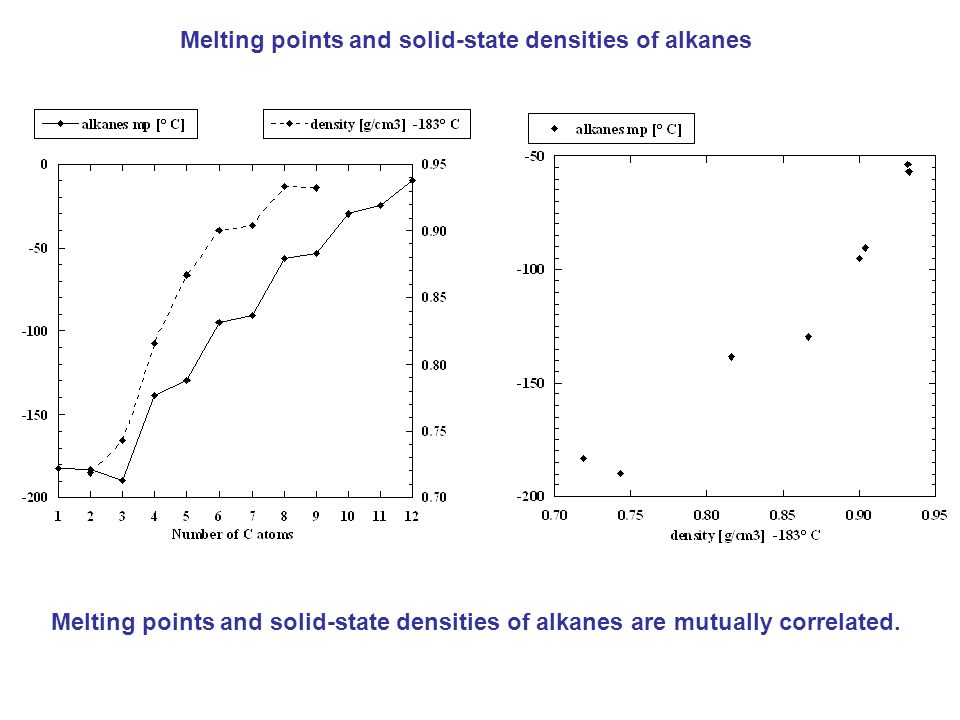 Melting points and solid-state densities of alkanes Melting points and solid-state densities of alkanes are mutually correlated.