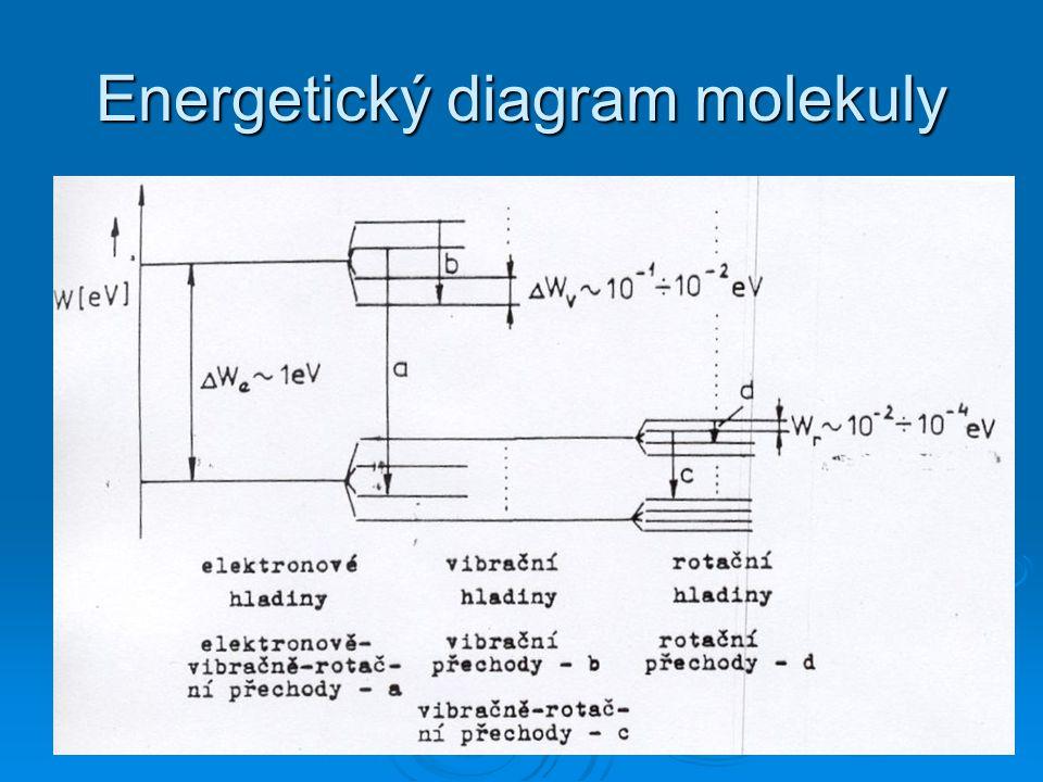 Energetický diagram molekuly