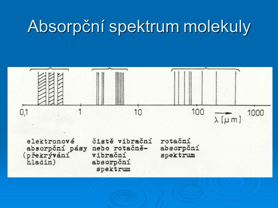 Absorpční spektrum molekuly