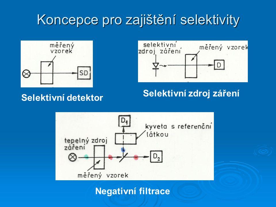 Koncepce pro zajištění selektivity Selektivní detektor Selektivní zdroj záření Negativní filtrace