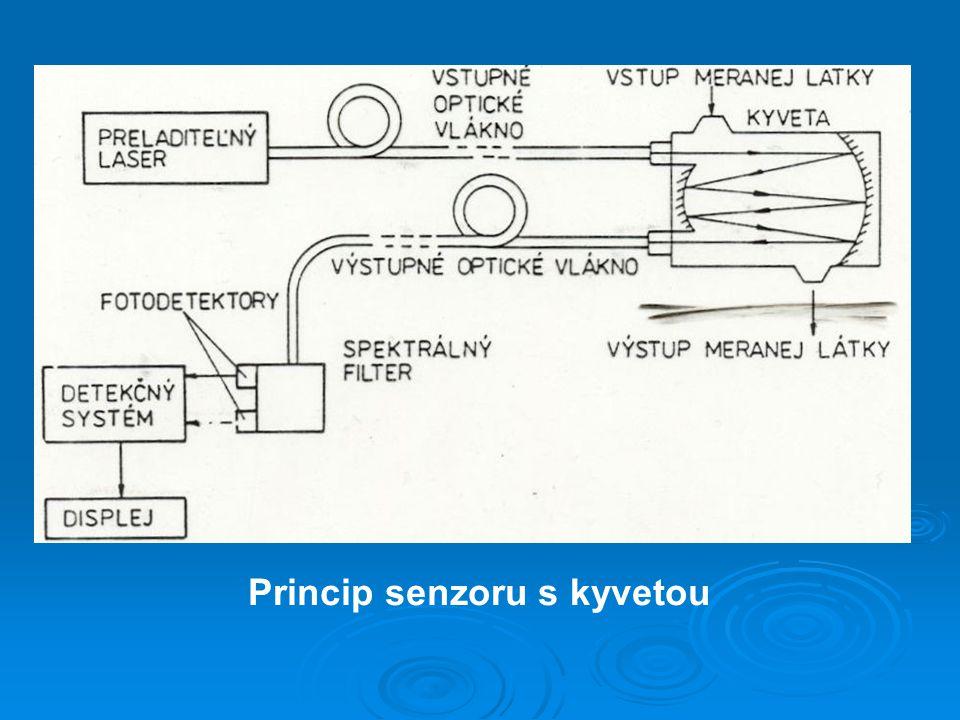 Princip senzoru s kyvetou