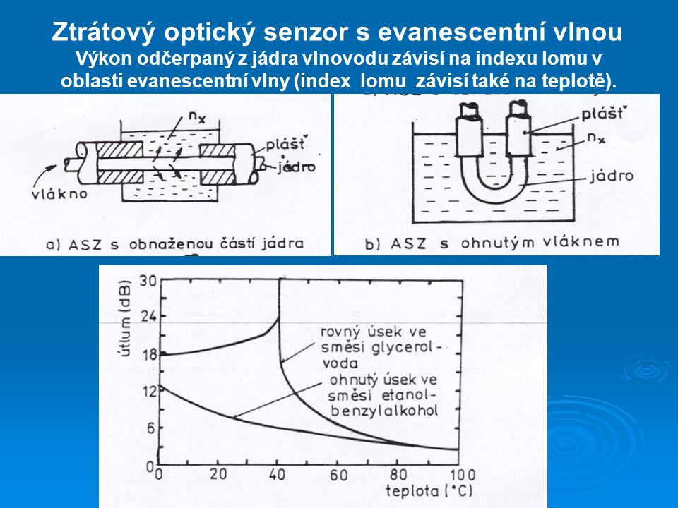 Ztrátový optický senzor s evanescentní vlnou Výkon odčerpaný z jádra vlnovodu závisí na indexu lomu v oblasti evanescentní vlny (index lomu závisí tak