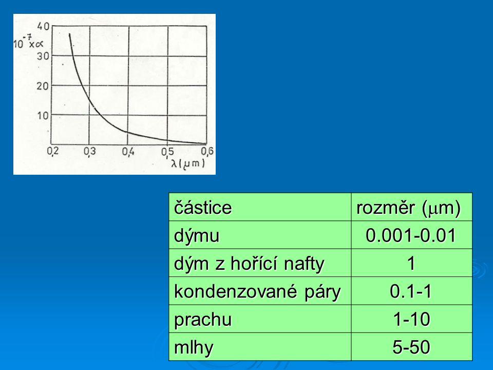 částice rozměr (  m) dýmu0.001-0.01 dým z hořící nafty 1 kondenzované páry 0.1-1 prachu1-10 mlhy5-50