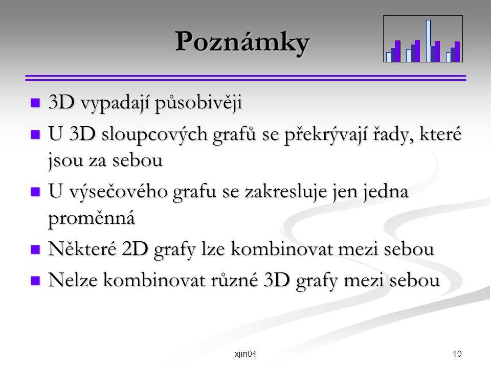 10xjiri04 Poznámky 3D vypadají působivěji 3D vypadají působivěji U 3D sloupcových grafů se překrývají řady, které jsou za sebou U 3D sloupcových grafů