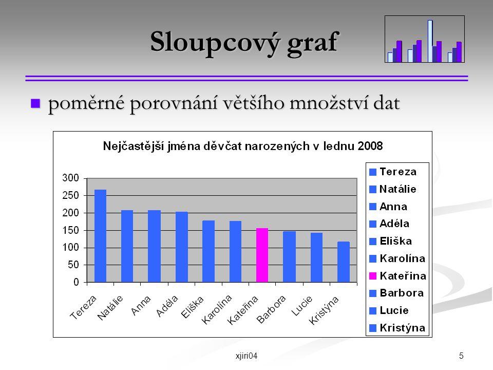 5xjiri04 Sloupcový graf poměrné porovnání většího množství dat poměrné porovnání většího množství dat