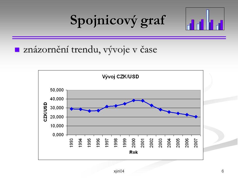 6xjiri04 Spojnicový graf znázornění trendu, vývoje v čase znázornění trendu, vývoje v čase