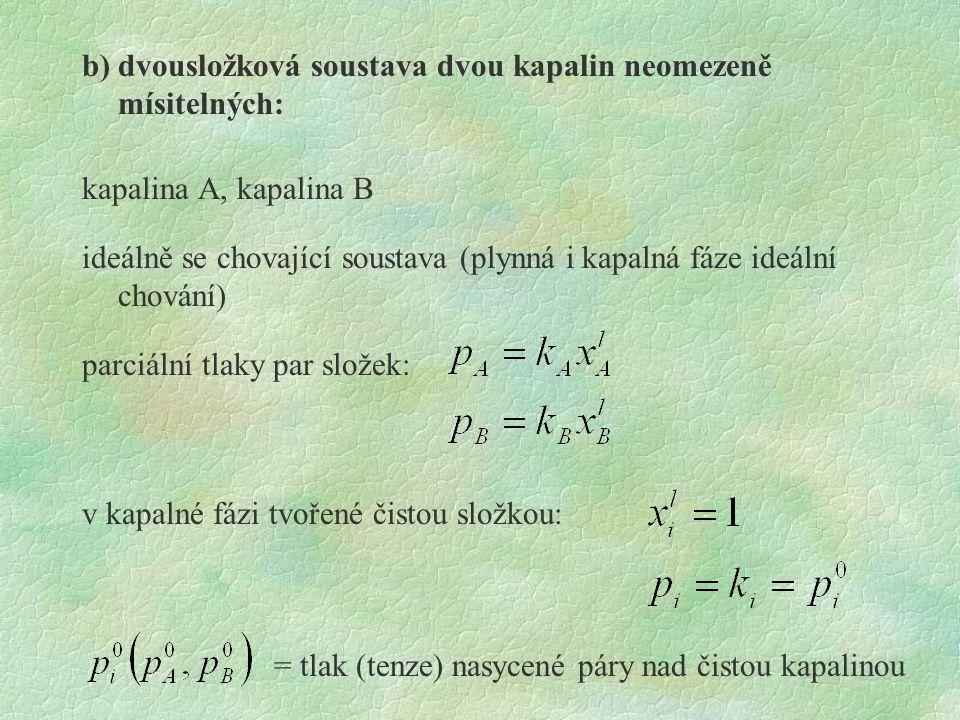 b) dvousložková soustava dvou kapalin neomezeně mísitelných: kapalina A, kapalina B ideálně se chovající soustava (plynná i kapalná fáze ideální chová
