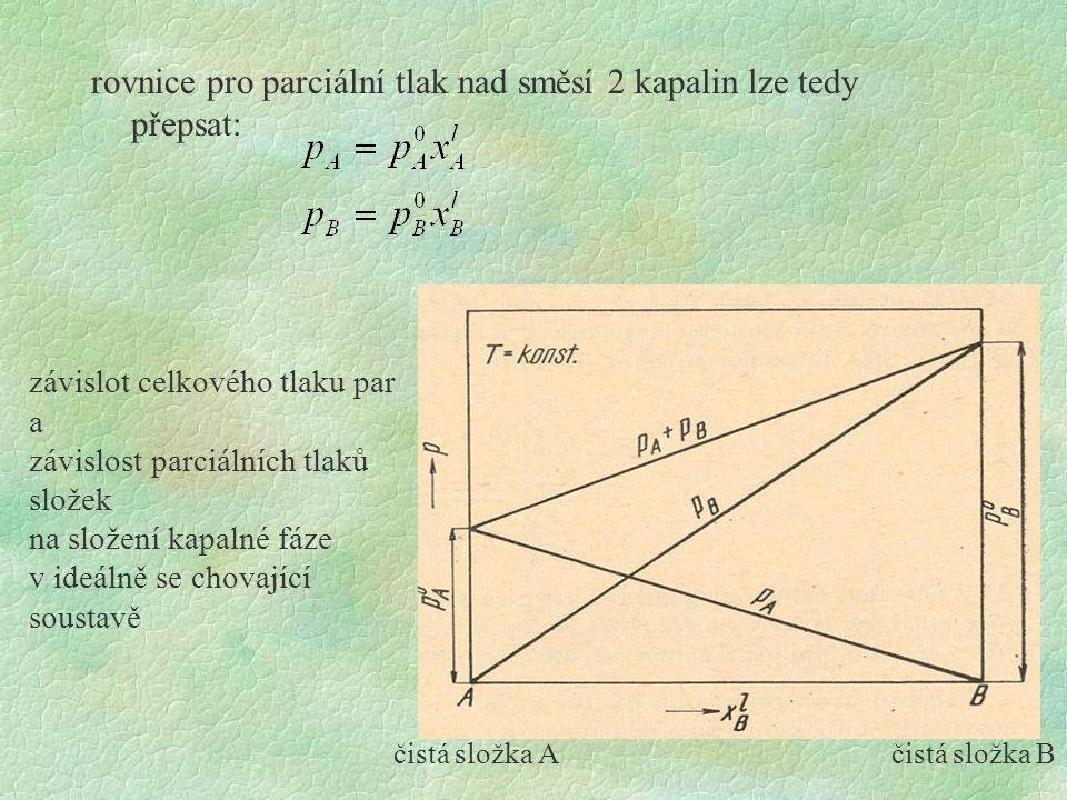 rovnice pro parciální tlak nad směsí 2 kapalin lze tedy přepsat: čistá složka Ačistá složka B závislot celkového tlaku par a závislost parciálních tla
