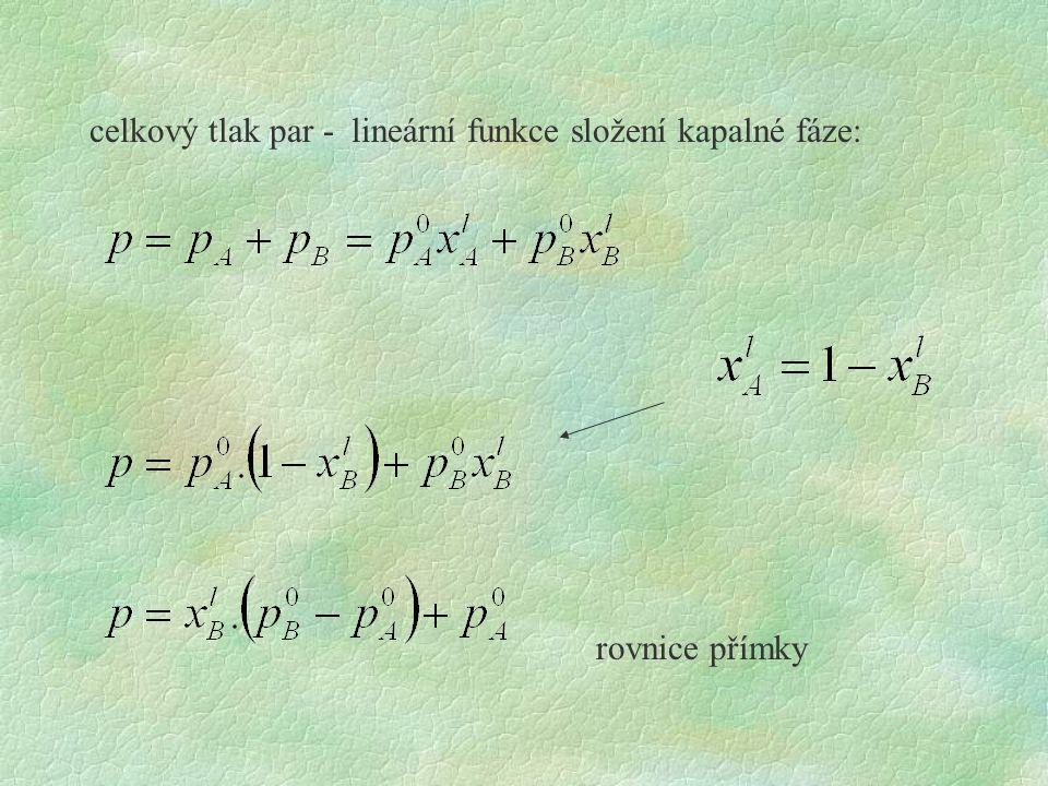 celkový tlak par - lineární funkce složení kapalné fáze: rovnice přímky