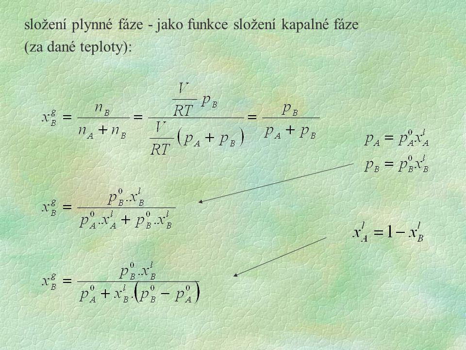 složení plynné fáze - jako funkce složení kapalné fáze (za dané teploty):