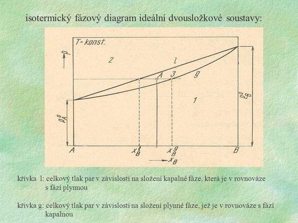 isotermický fázový diagram ideální dvousložkové soustavy: křivka l: celkový tlak par v závislosti na složení kapalné fáze, která je v rovnováze s fází