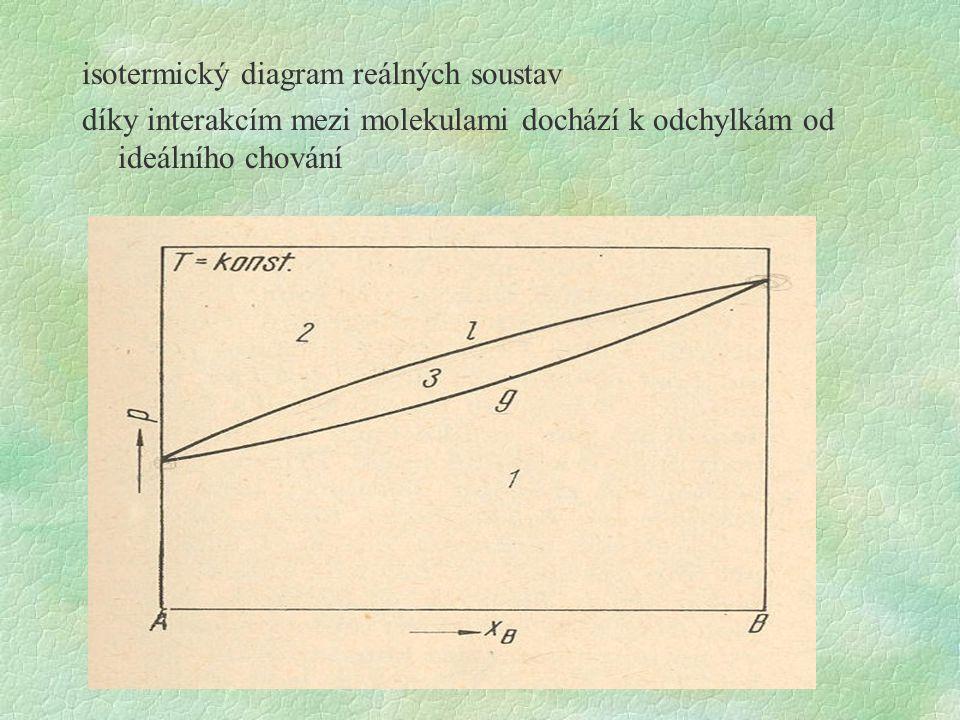 isotermický diagram reálných soustav díky interakcím mezi molekulami dochází k odchylkám od ideálního chování
