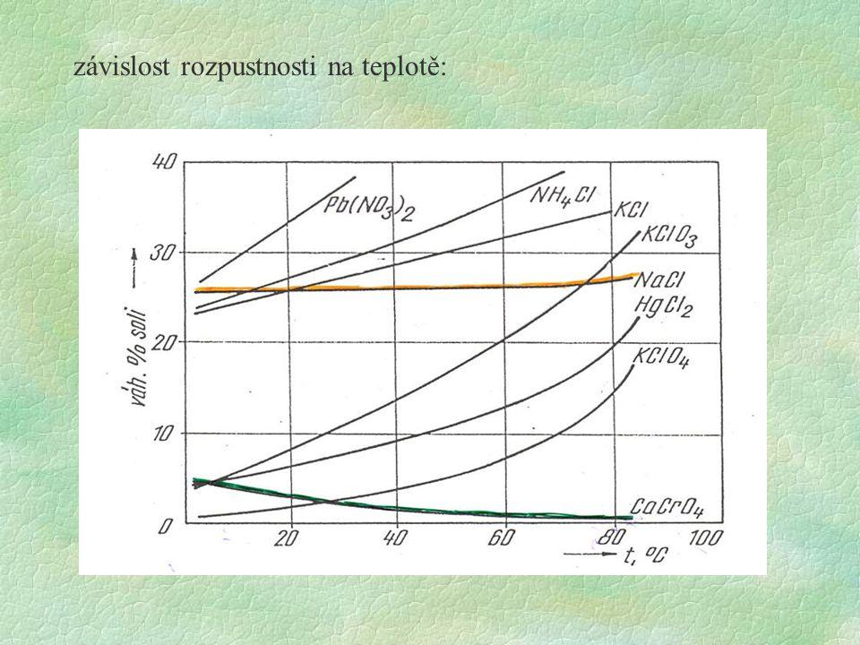 závislost rozpustnosti na teplotě: