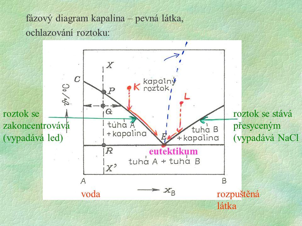 fázový diagram kapalina – pevná látka, ochlazování roztoku: NaCl VoVo vodarozpuštěná látka roztok se zakoncentrovává (vypadává led) roztok se stává př