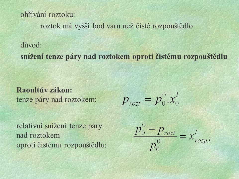 ohřívání roztoku: roztok má vyšší bod varu než čisté rozpouštědlo důvod: snížení tenze páry nad roztokem oproti čistému rozpouštědlu Raoultův zákon: t