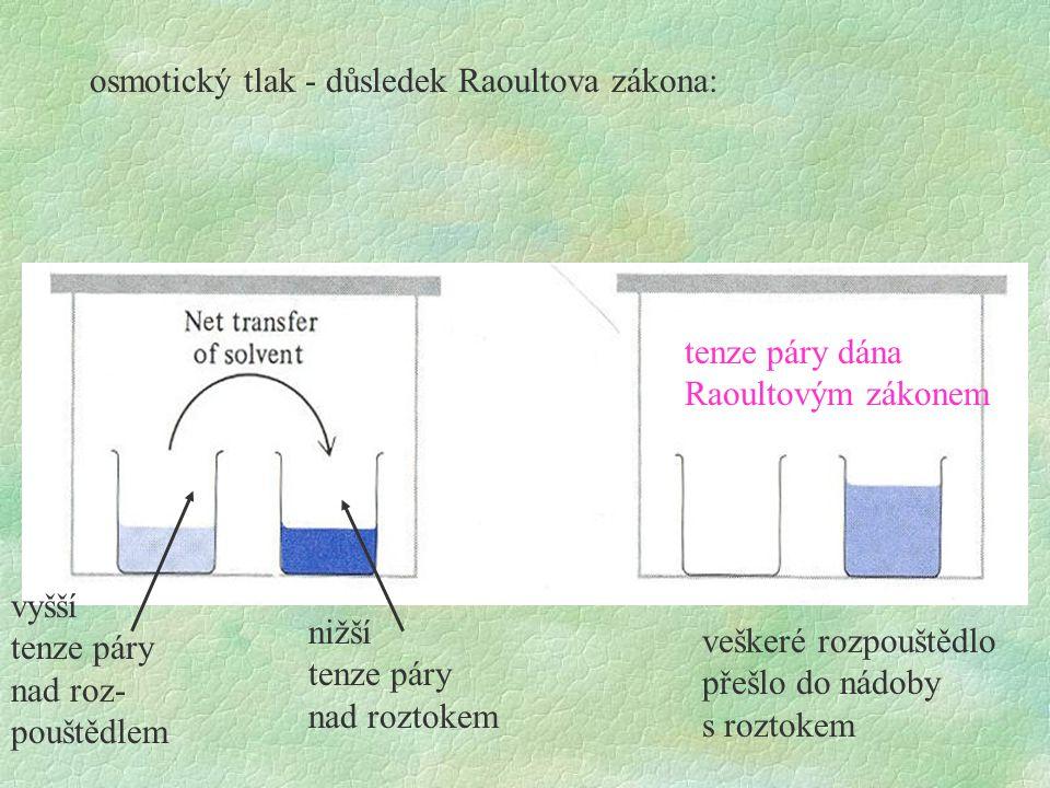 osmotický tlak - důsledek Raoultova zákona: nižší tenze páry nad roztokem veškeré rozpouštědlo přešlo do nádoby s roztokem tenze páry dána Raoultovým